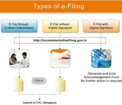 Types of Electronic Filing of returns